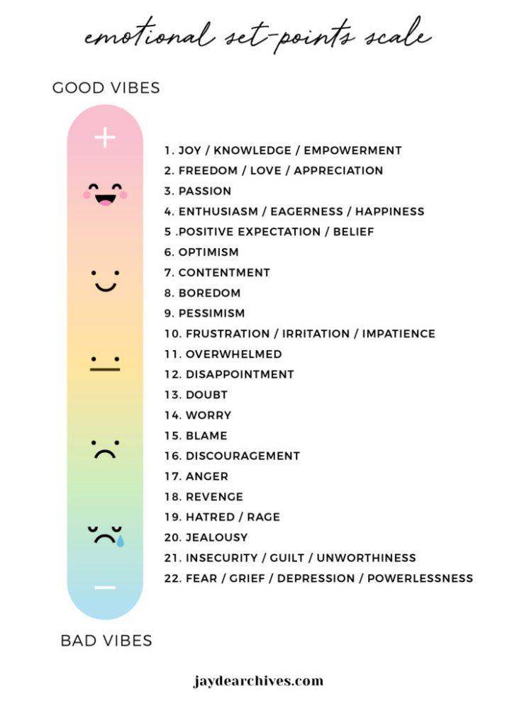 Emotional-Set-Point-Diagram-v2-750x1024